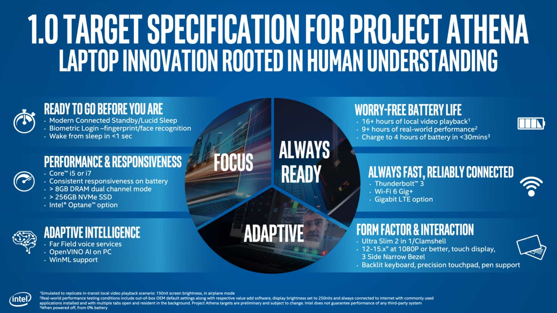 Intel Project Athena specifikace 1 0