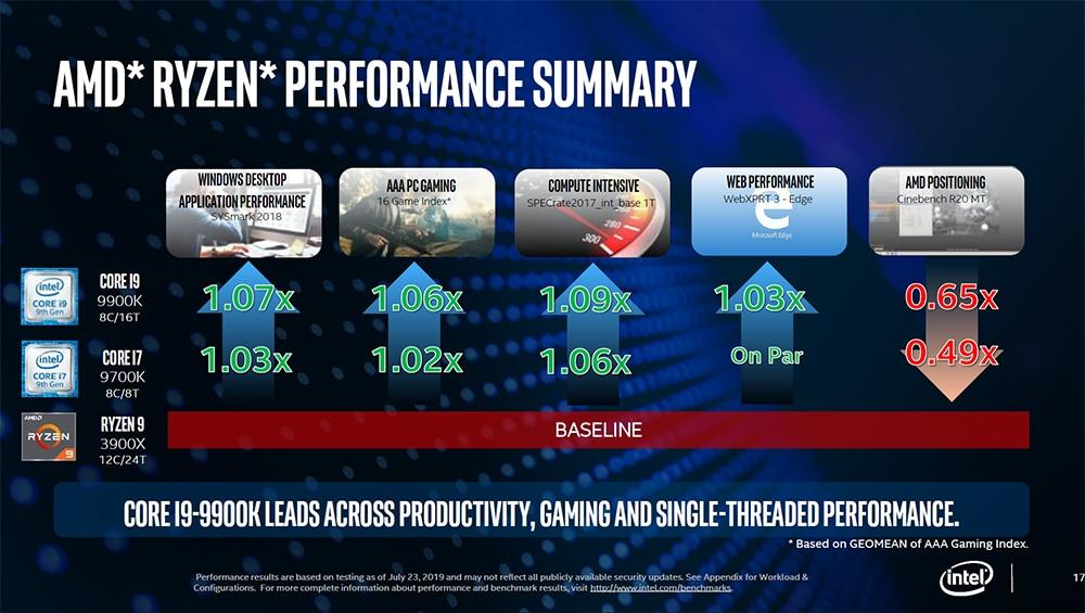 Intel anti AMD prezentace Real Usage Guidelines 11