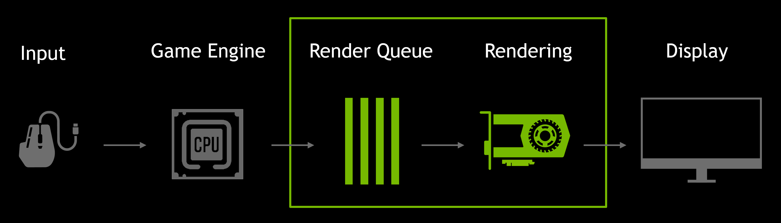 gamescom 2019 geforce game ready driver latency render queue