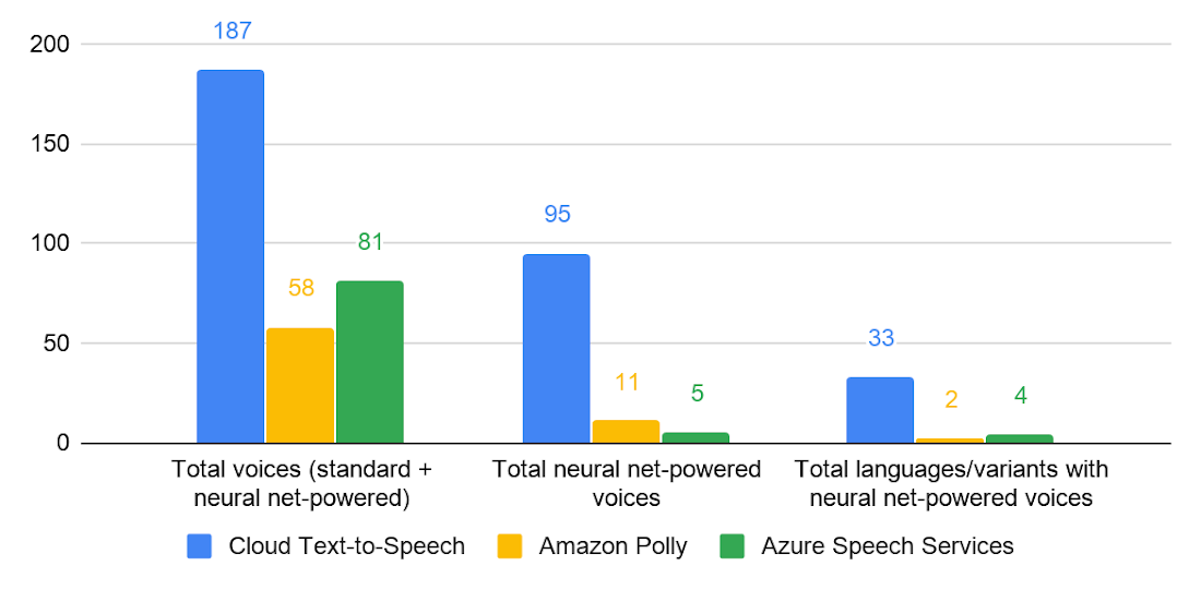 google cloud text to speech 3