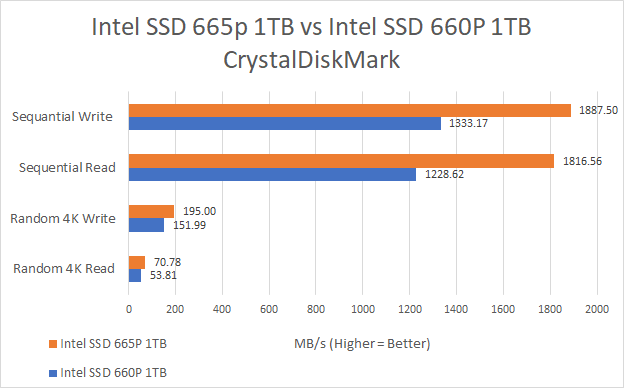 Benchmark Intel SSD 665p proti disku SSD 660p Legit Reviews 03