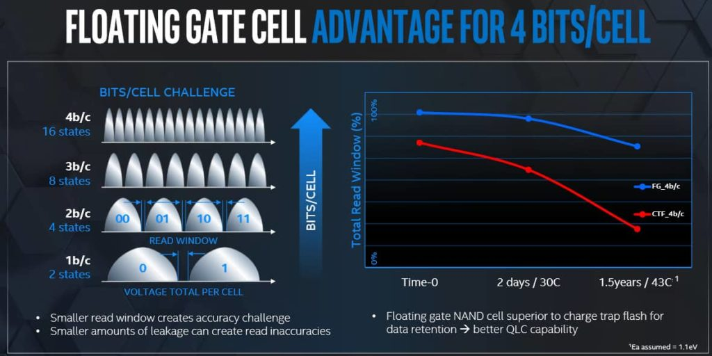 Intel QLC a PLC 3D NAND plany Floating Gate 02