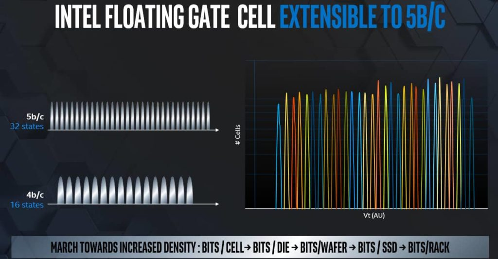 Intel QLC a PLC 3D NAND plany Floating Gate 03