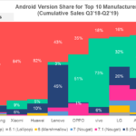 android share top 10 vendors h1 2019
