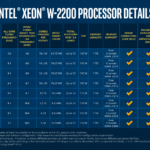 Modely a parametry CPU Intel Xeon W 2200 Cascade Lake X