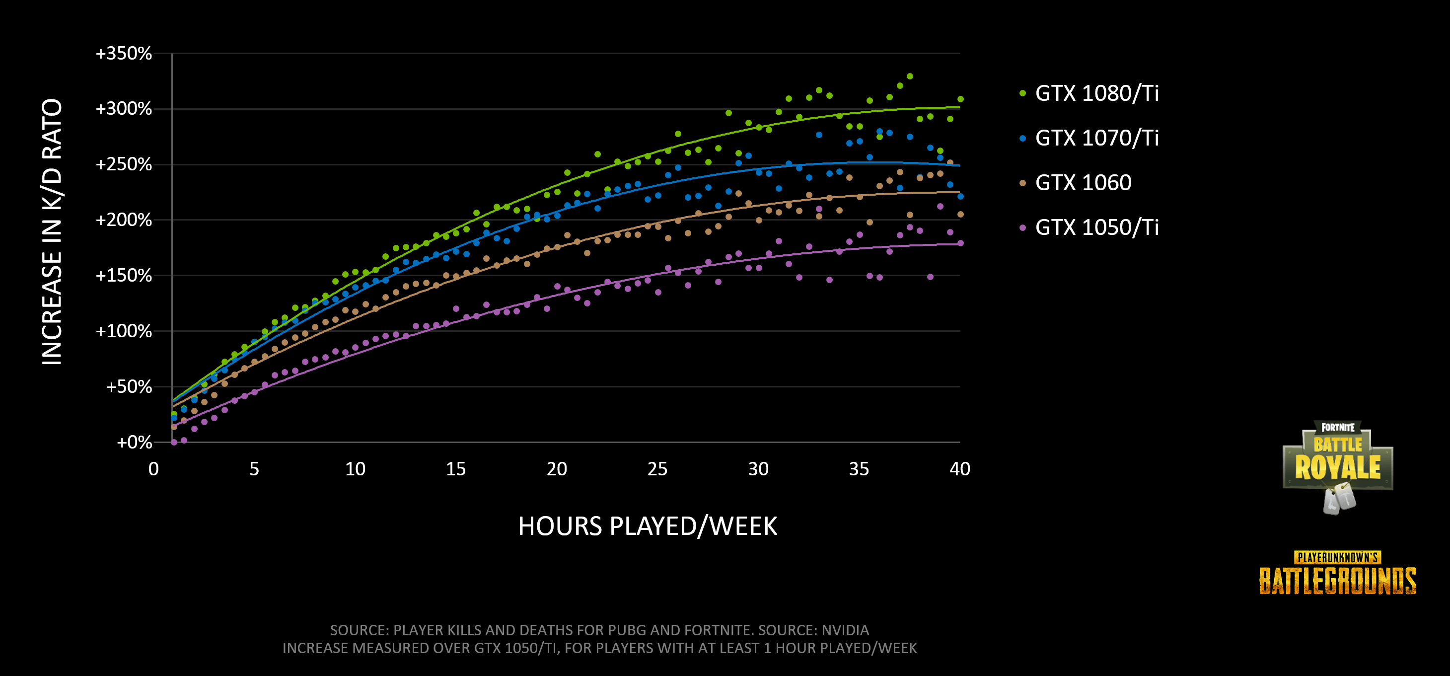battle royale fortnite pubg increase in kd hours