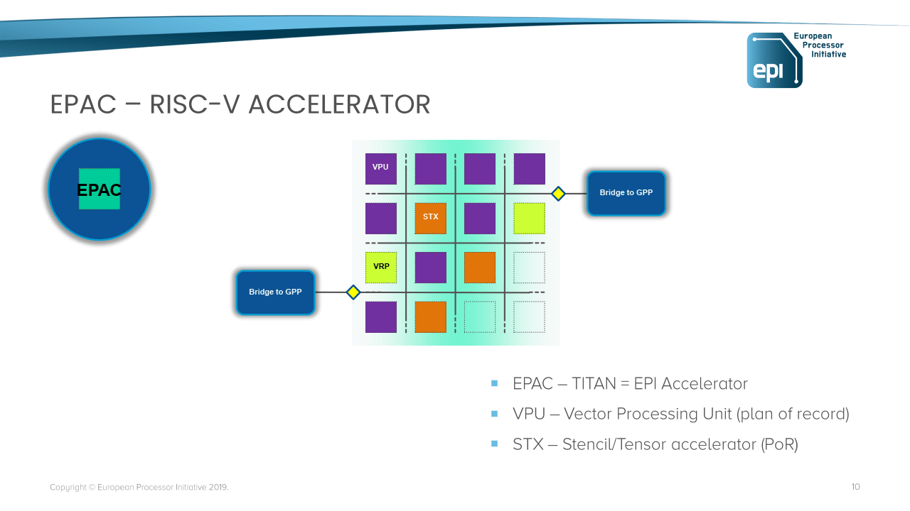 EPI European Processor Initiative akcelerateor EPAC