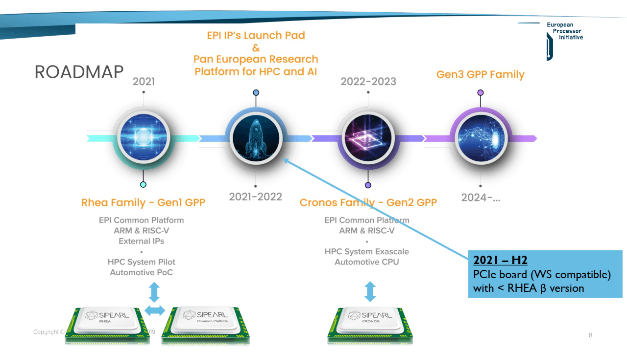 EPI European Processor Initiative roadmapa