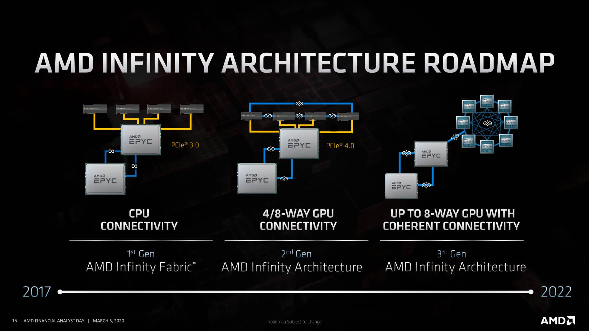 AMD Infinity Architecture 3 generace 01