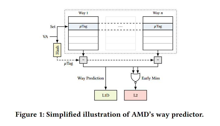 AMD Take A Way way prediktor