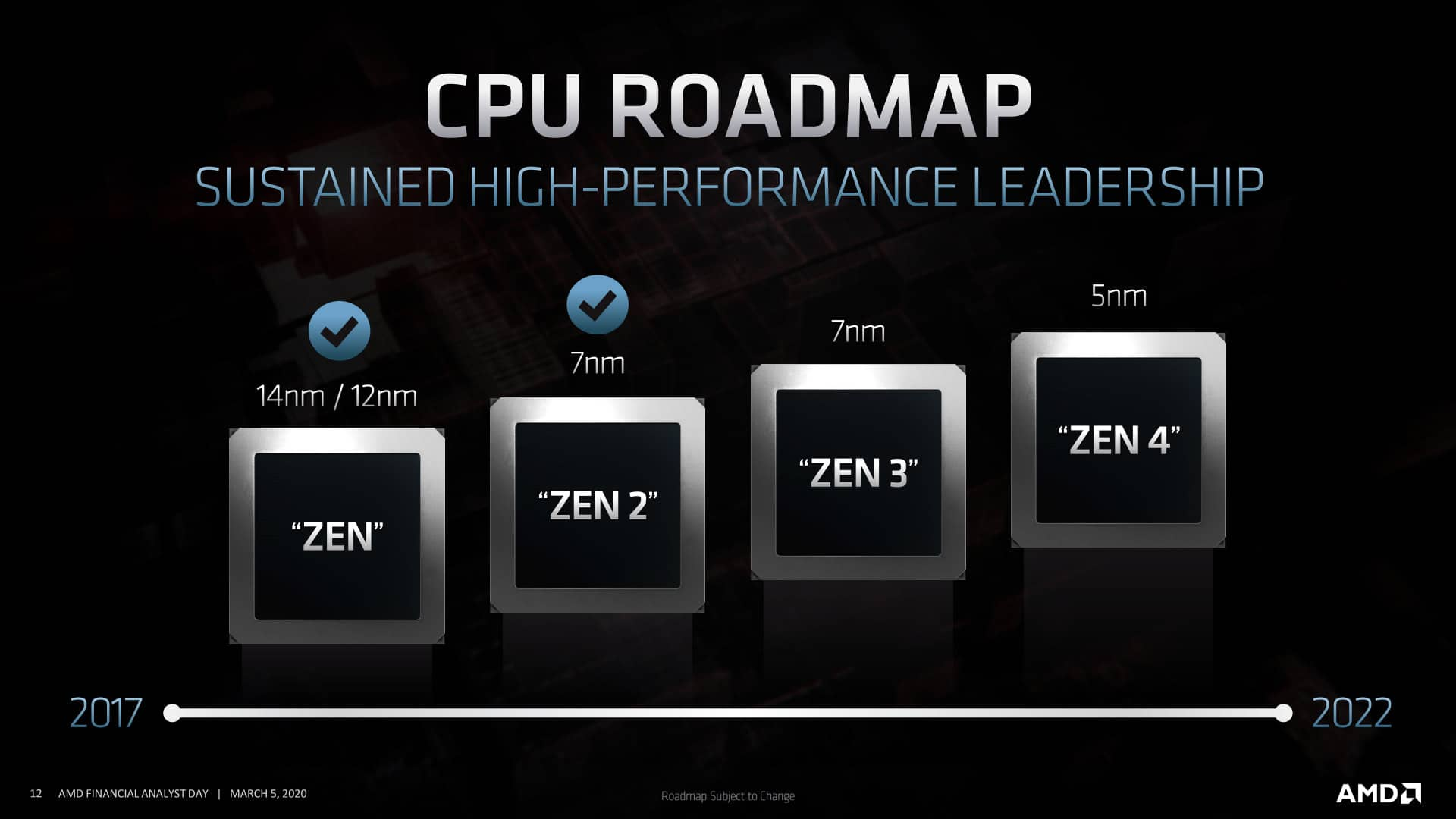 AMD roadmapa CPU 00 architektura Zen 4