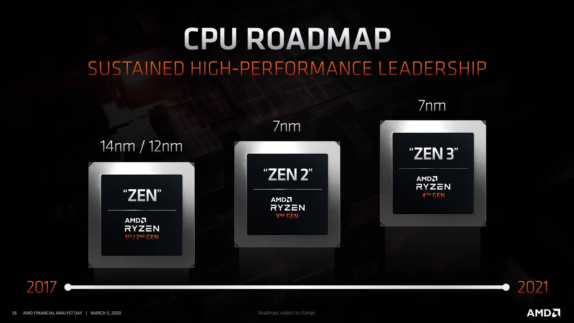 AMD roadmapa CPU 02 Ryzen