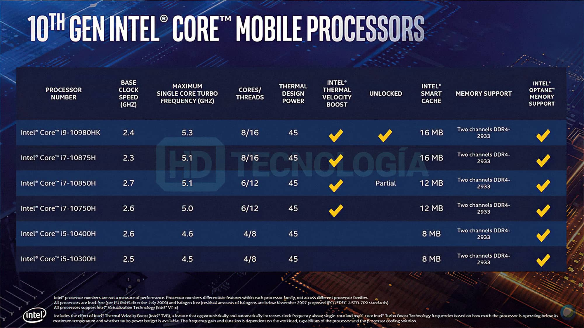 Intel 10th Gen Core Comet Lake H Specs