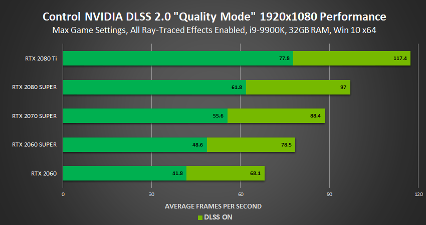 control 1920×1080 ray tracing nvidia dlss 2 0 quality mode performance