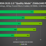 control 2560×1440 ray tracing nvidia dlss 2 0 quality mode performance