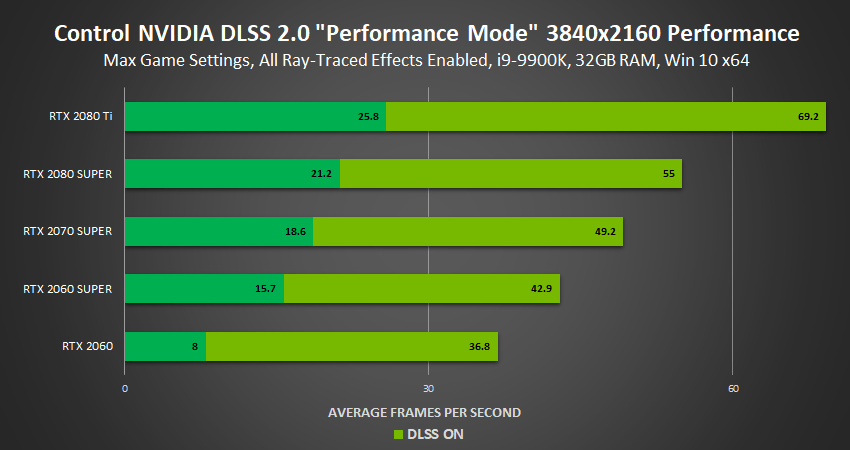 control 3840×2160 ray tracing nvidia dlss 2 0 performance mode performance