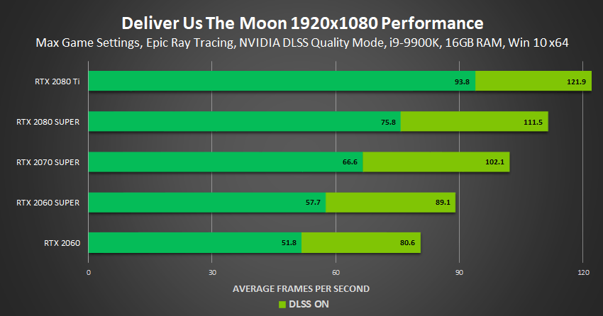 deliver us the moon fortuna nvidia geforce rtx ray tracing dlss 1920×1080 performance