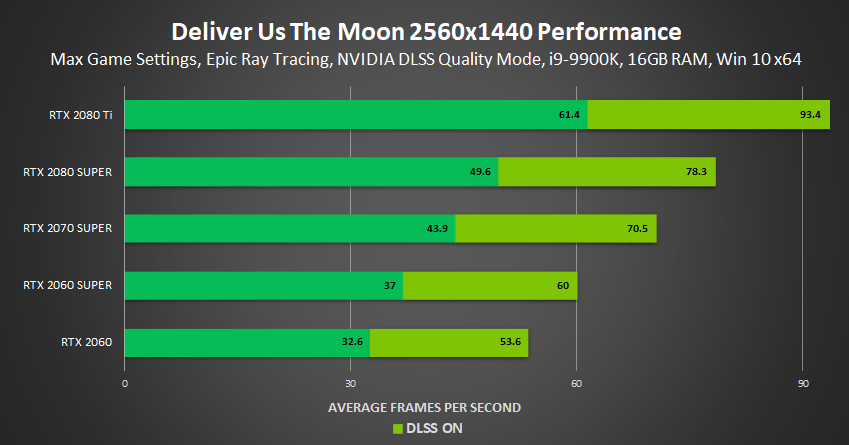 deliver us the moon fortuna nvidia geforce rtx ray tracing dlss 2560×1440 performance