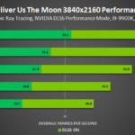 deliver us the moon fortuna nvidia geforce rtx ray tracing dlss 3840×2160 performance