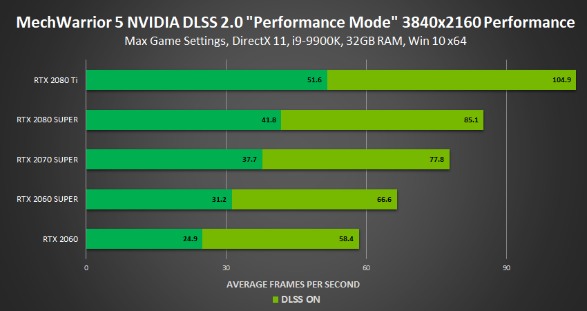 mechwarrior 5 3840×2160 nvidia dlss performance mode dx11 performance