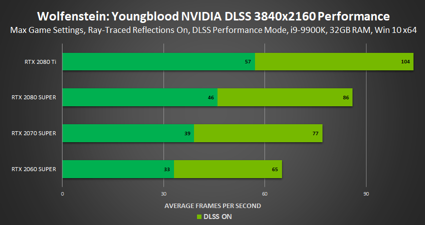 wolfenstein youngblood nvidia dlss performance 3840×2160 1