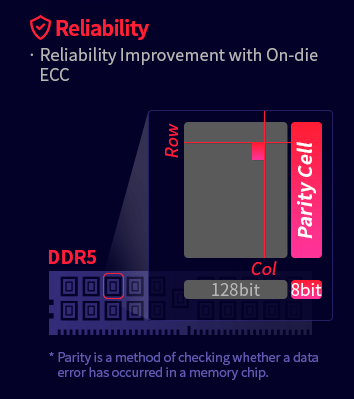 On Die ECC v DDR5 Hynix