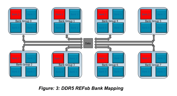 Refresh Same Bank v DDR5 Micron