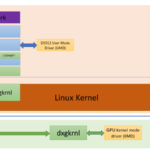 DirectML ve Windows Subsystem for Linux 2