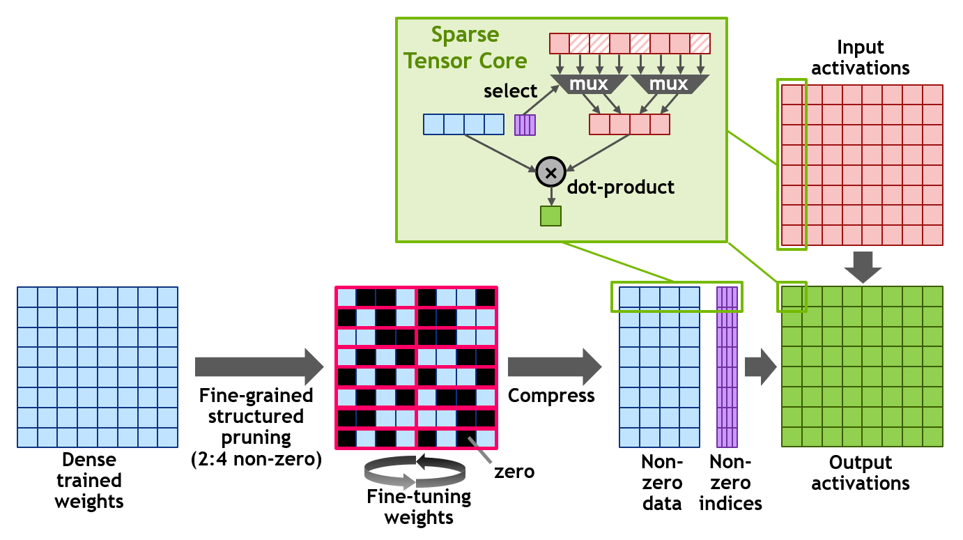 Nvidia Ampere Fine Grain Structured Sparsity