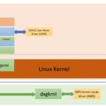 Podpora OpenGL a OpenCL ve Windows Subsystem for Linux 2