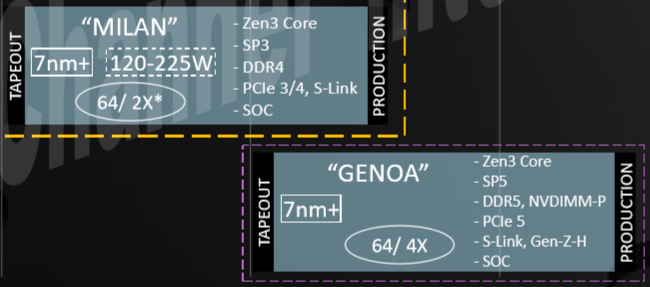 Roadmapa CPU Epyc podle AMD China Q4 2018