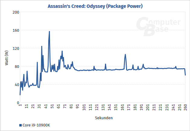 Spotřeba Core i9 10900K v Assassins Creed Odyssey Zdroj ComputerBase