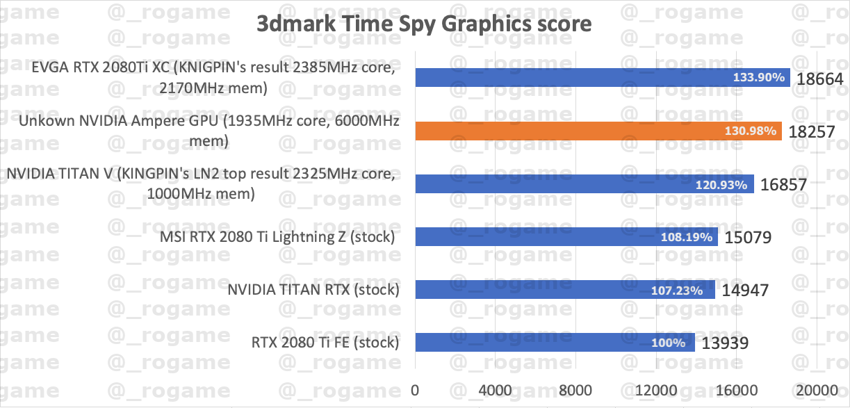 GeForce RTX 3000 Ampere v 3DMarku výkon v 3DMarku Time Spy HardwareLeaks