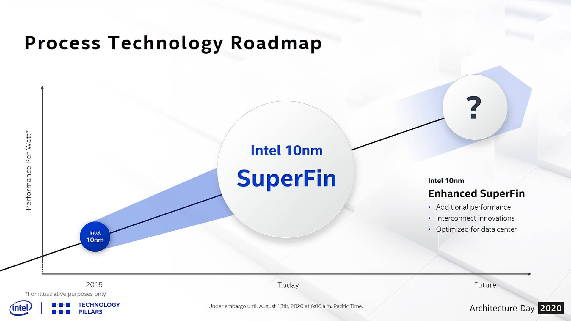 10nm proces Intelu 10 SuperFin 10SF 09