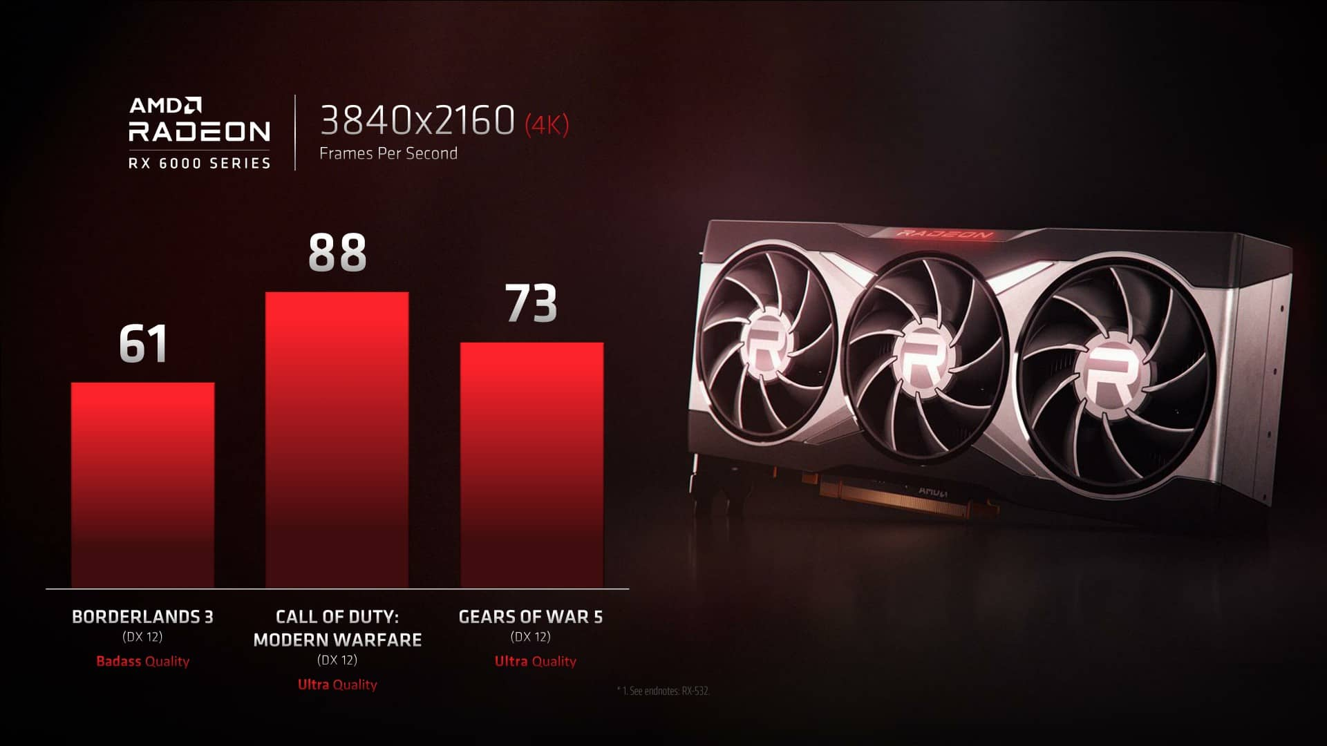 Preview výkonu grafiky AMD Radeon RX 6000