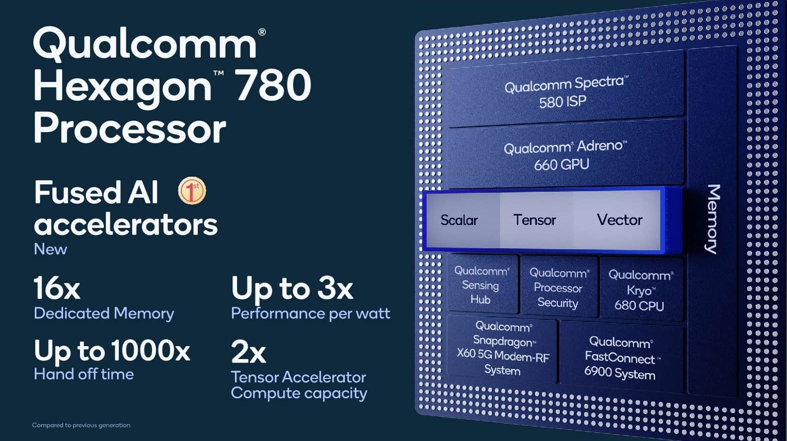 Prezentace SoC Qualcomm Snapdragon 888 03