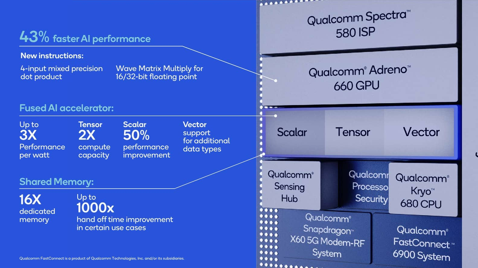 Prezentace SoC Qualcomm Snapdragon 888 05