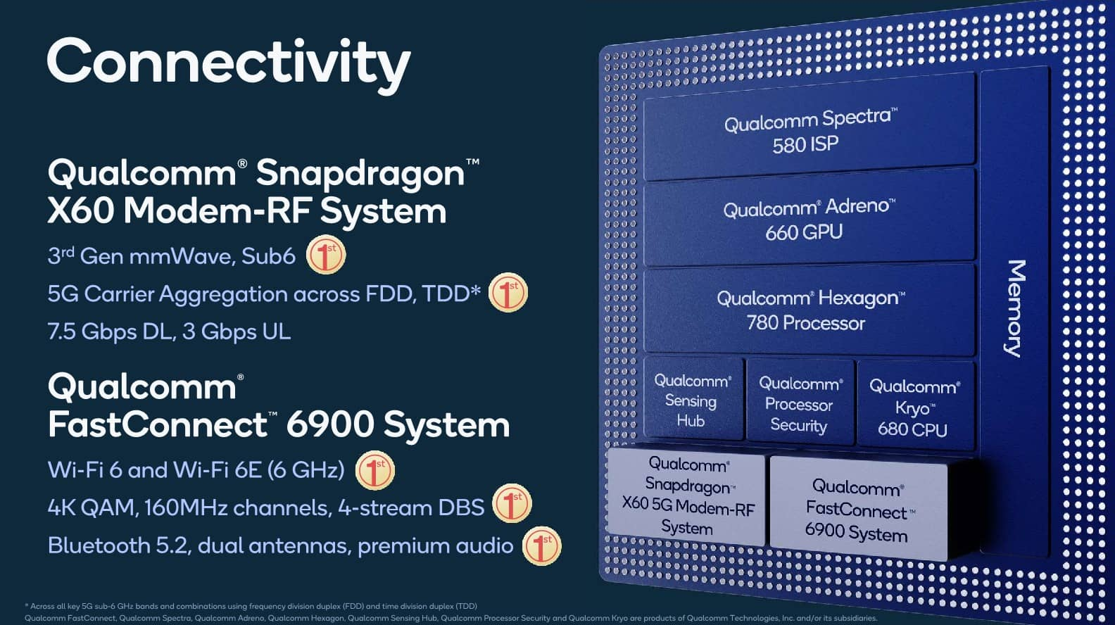 Prezentace SoC Qualcomm Snapdragon 888 07
