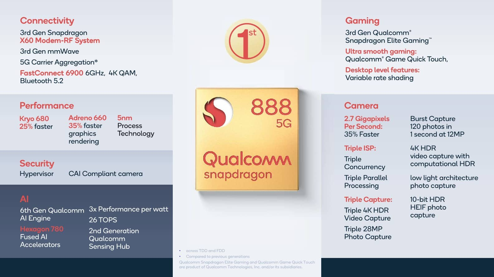 Prezentace SoC Qualcomm Snapdragon 888 08
