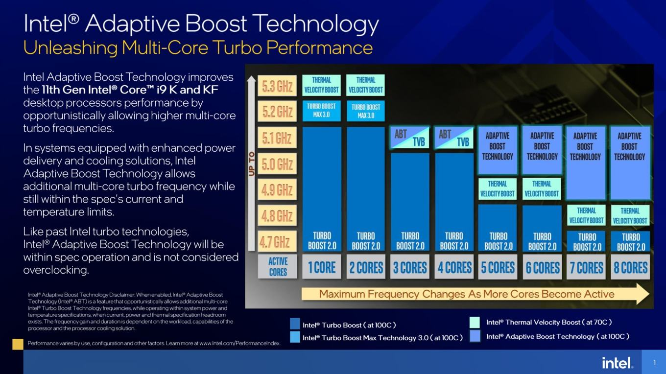 Adaptive Boost Technology u procesorů Rocket Lake