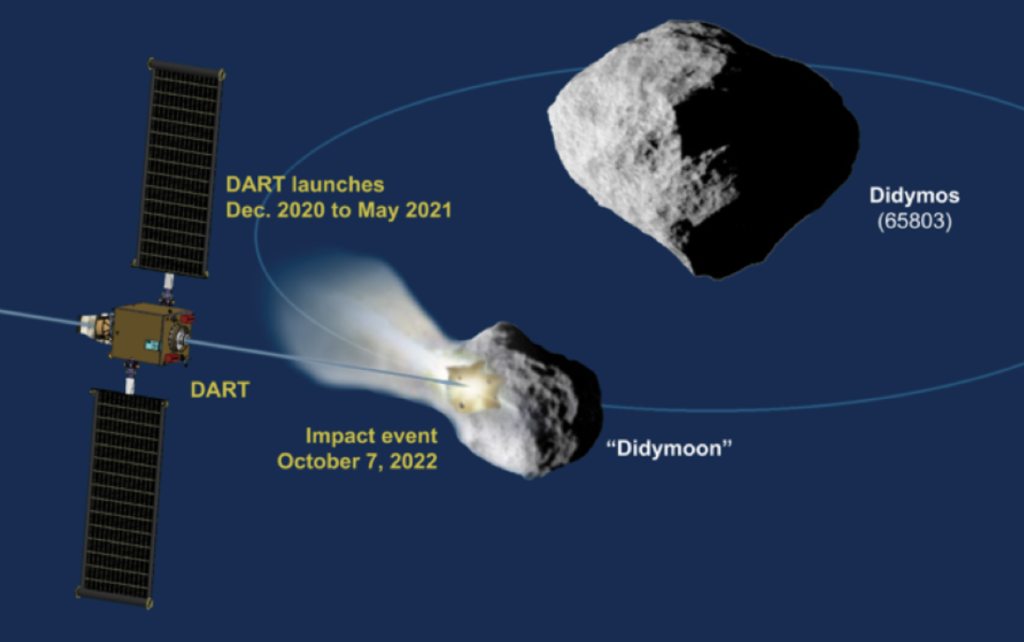 Schematic of the DART mission shows the impact on the moonlet of asteroid 65803 Didymos
