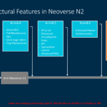 ARM Neoverse N2 03