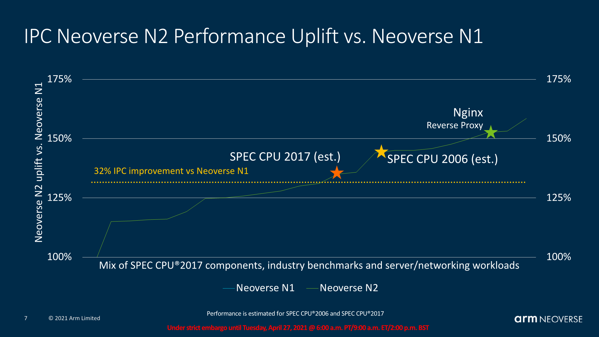 ARM Neoverse N2 09