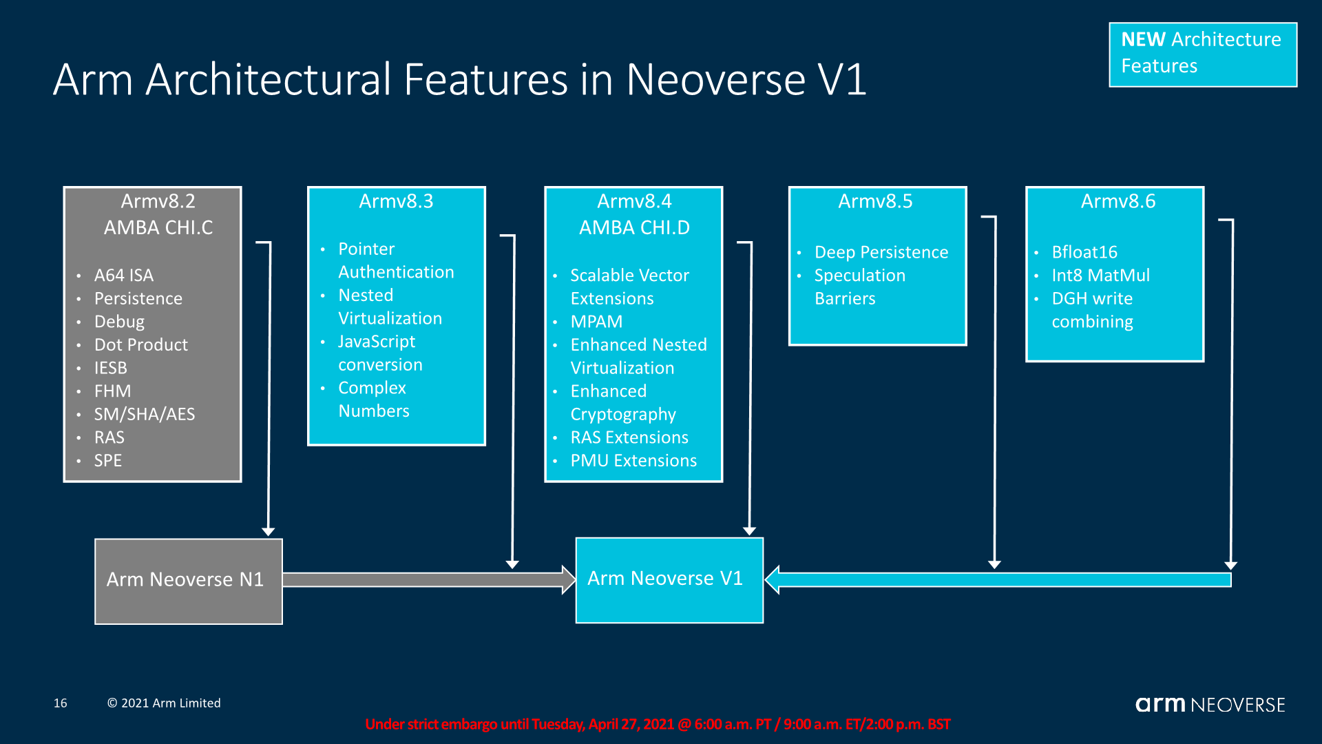 ARM Neoverse V1 03