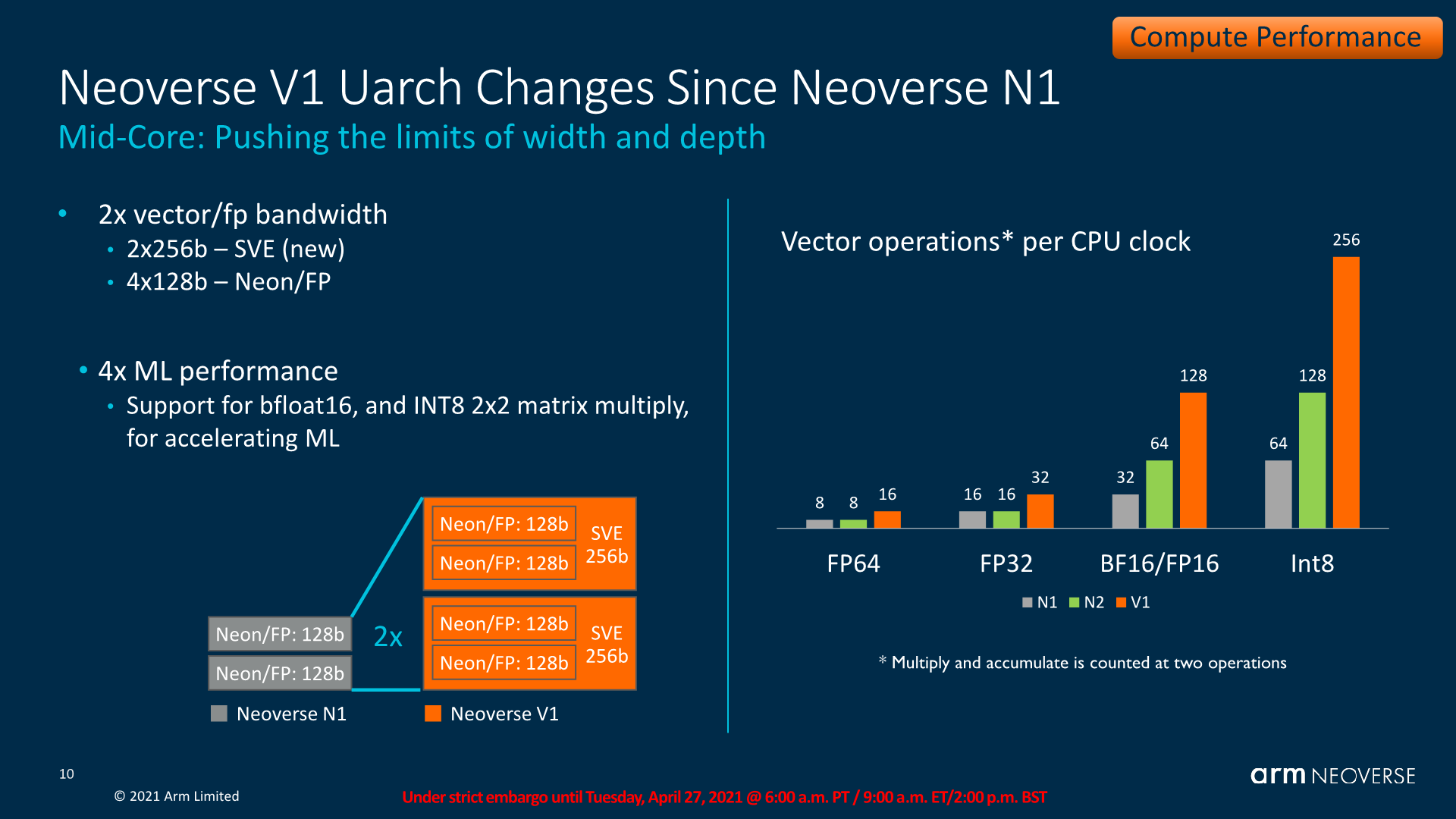ARM Neoverse V1 08