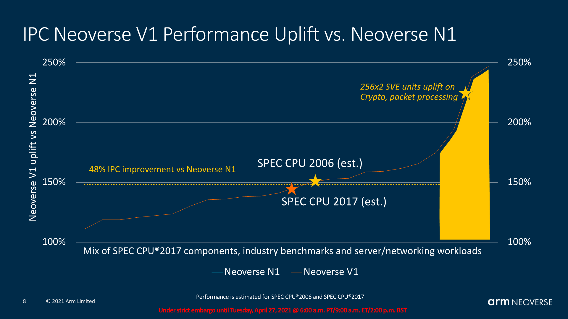 ARM Neoverse V1 15