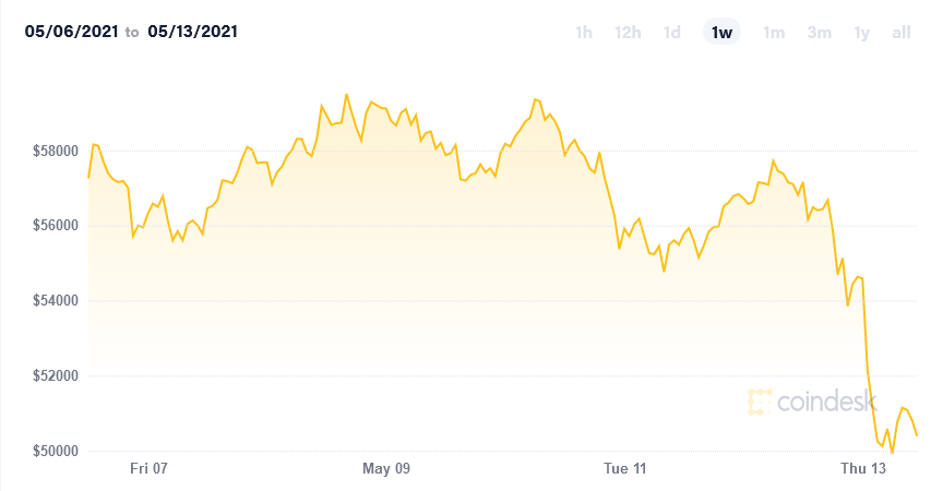 Bitcoin Price Index CoinDesk