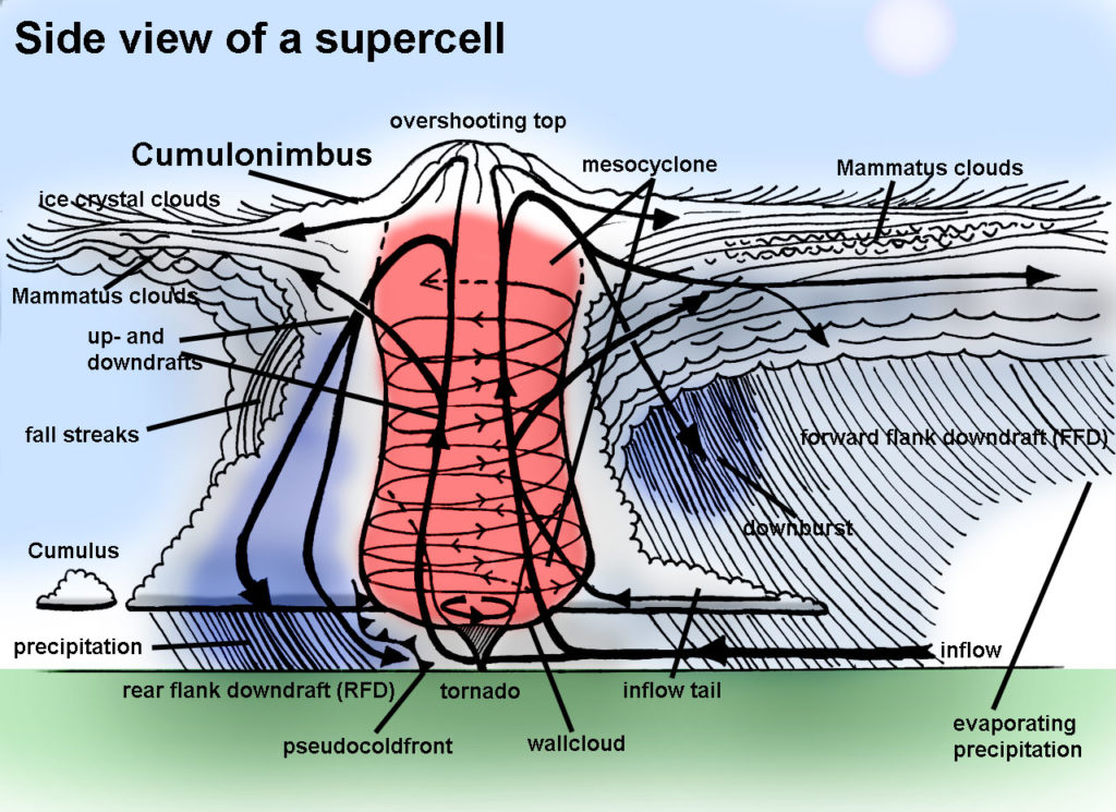 Supercell side view
